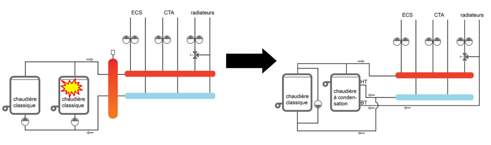 Graphique_formaldehyde